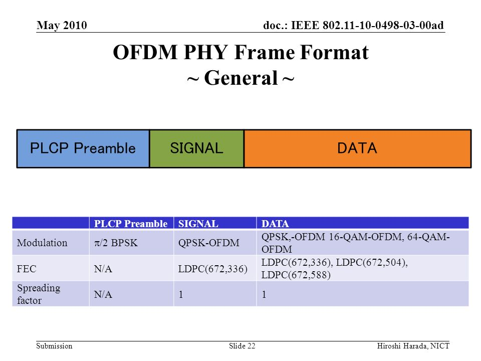 OFDM PHY Frame Format ~ General ~