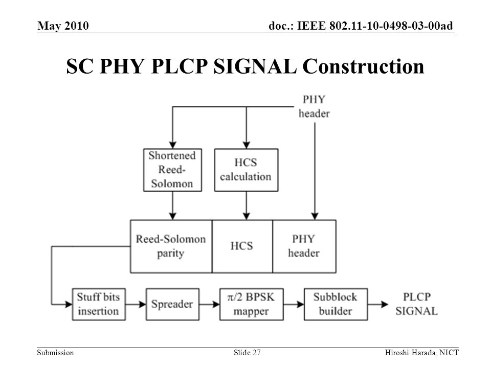 SC PHY PLCP SIGNAL Construction