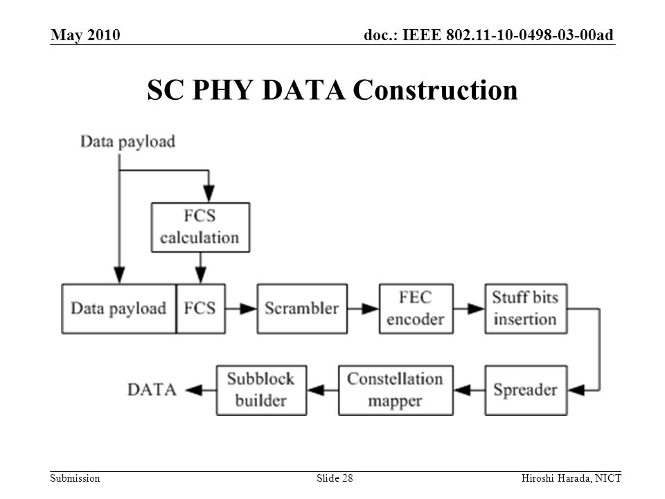 SC PHY DATA Construction