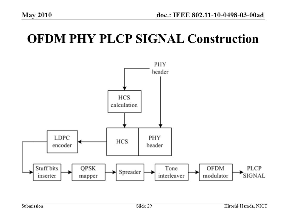 OFDM PHY PLCP SIGNAL Construction
