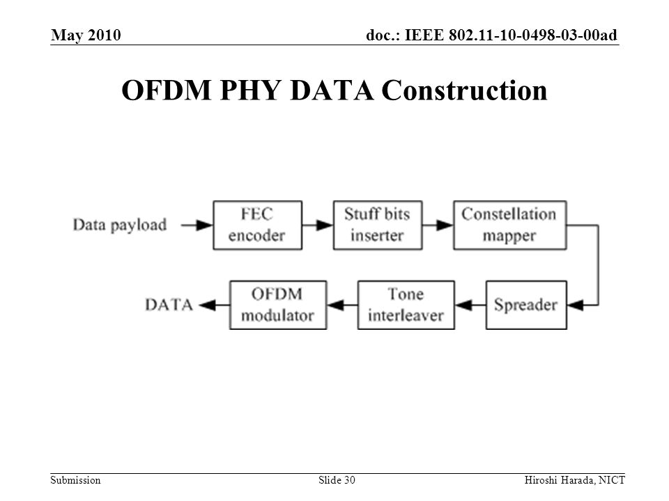 OFDM PHY DATA Construction