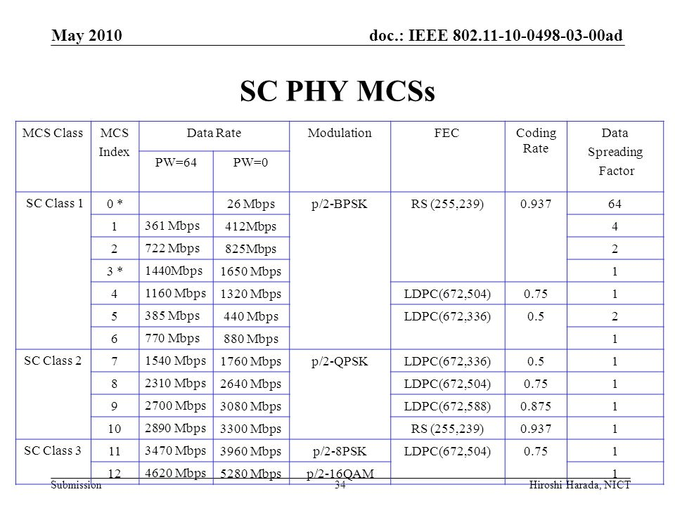 SC PHY MCSs May 2010 MCS Class MCS Index Data Rate Modulation FEC