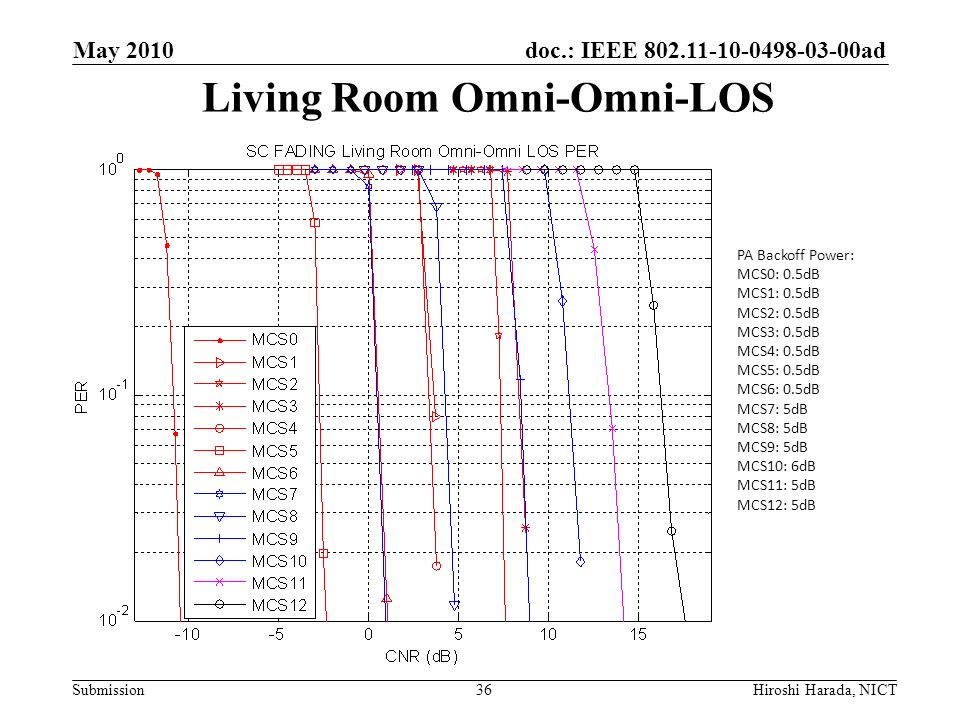 Living Room Omni-Omni-LOS