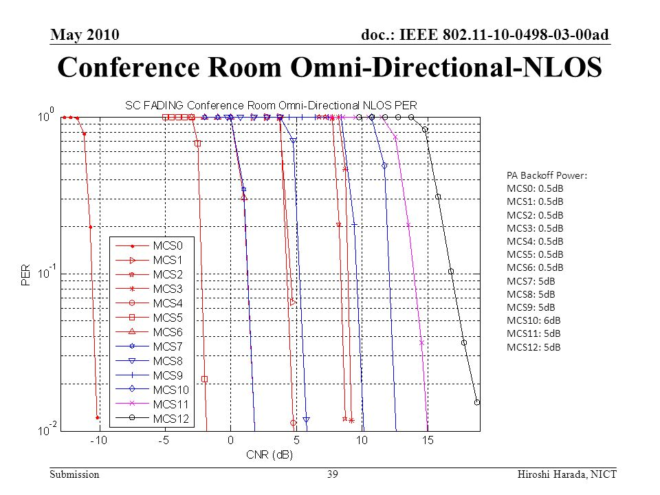 Conference Room Omni-Directional-NLOS