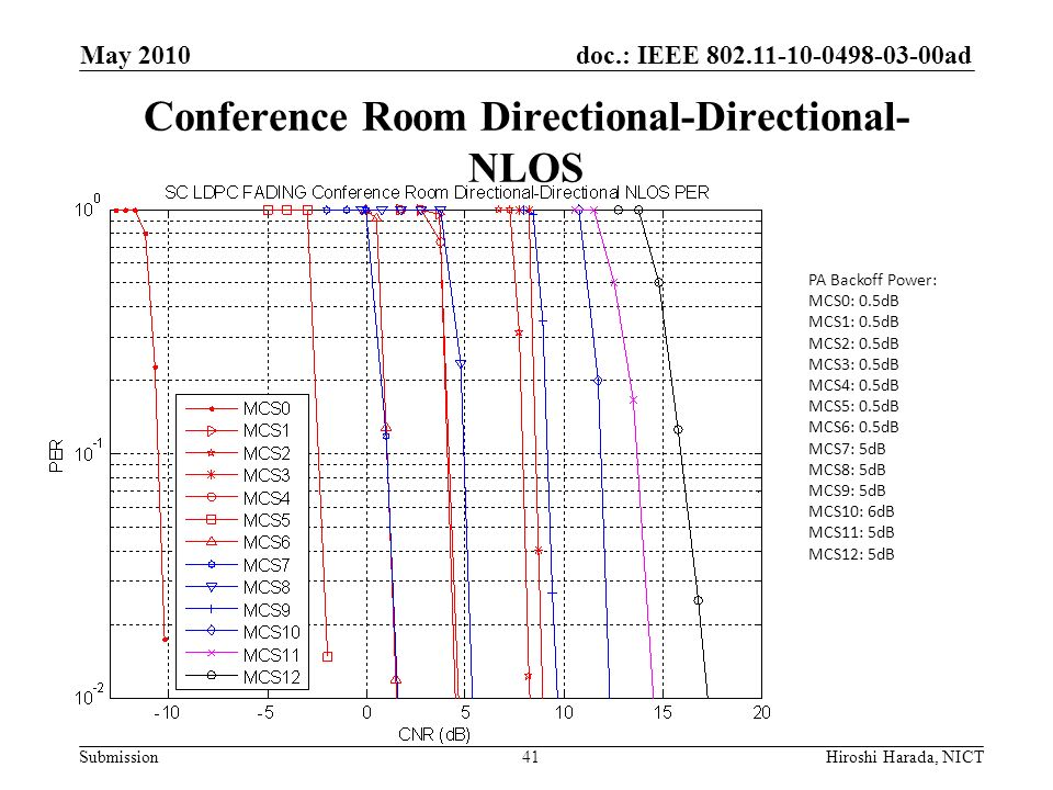 Conference Room Directional-Directional-NLOS