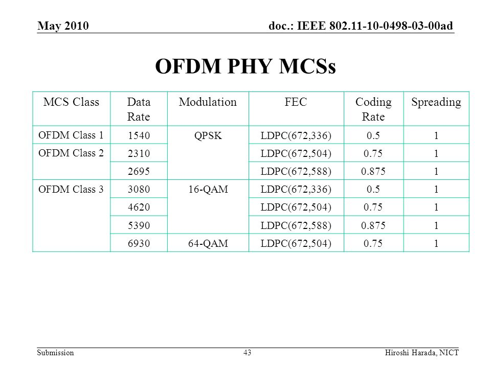 OFDM PHY MCSs May 2010 MCS Class Data Rate Modulation FEC Coding Rate