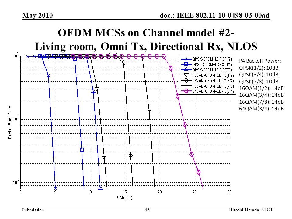 May 2010 OFDM MCSs on Channel model #2- Living room, Omni Tx, Directional Rx, NLOS. PA Backoff Power: