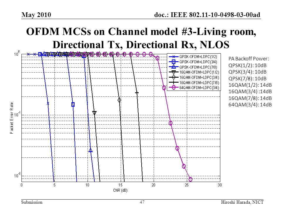 May 2010 OFDM MCSs on Channel model #3-Living room, Directional Tx, Directional Rx, NLOS. PA Backoff Power: