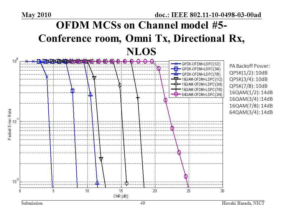 May 2010 OFDM MCSs on Channel model #5- Conference room, Omni Tx, Directional Rx, NLOS. PA Backoff Power: