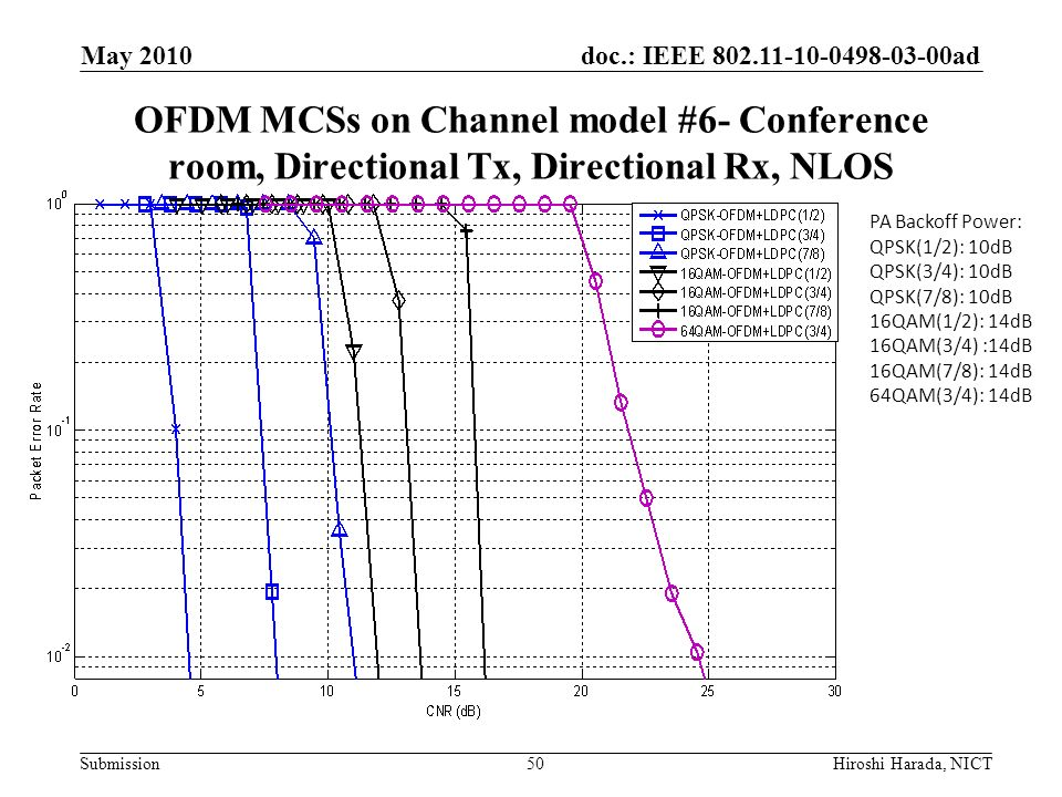 May 2010 OFDM MCSs on Channel model #6- Conference room, Directional Tx, Directional Rx, NLOS. PA Backoff Power: