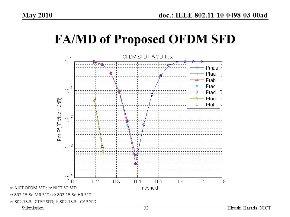 FA/MD of Proposed OFDM SFD