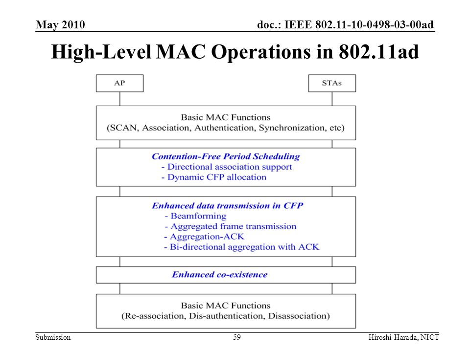 High-Level MAC Operations in 802.11ad