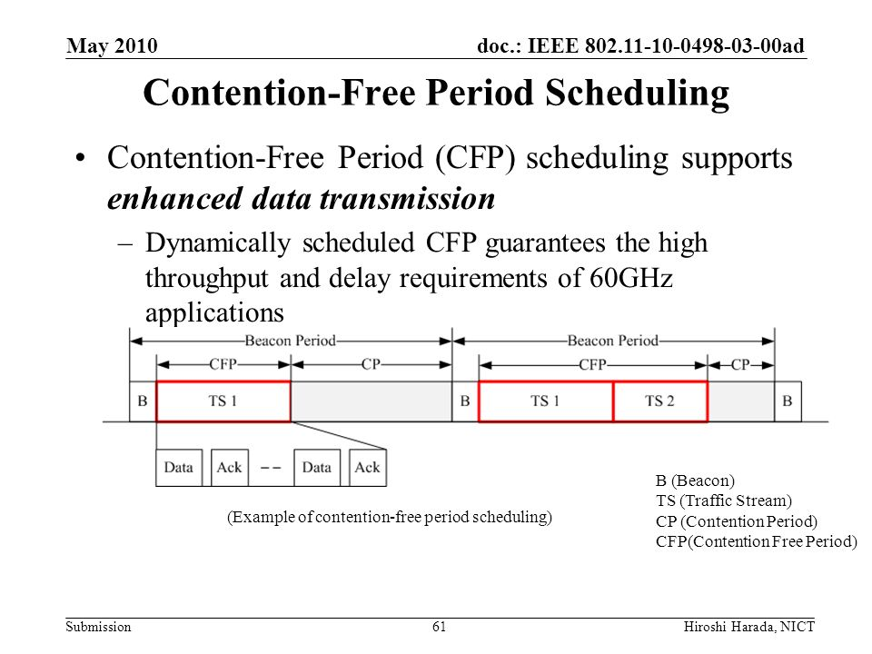 Contention-Free Period Scheduling