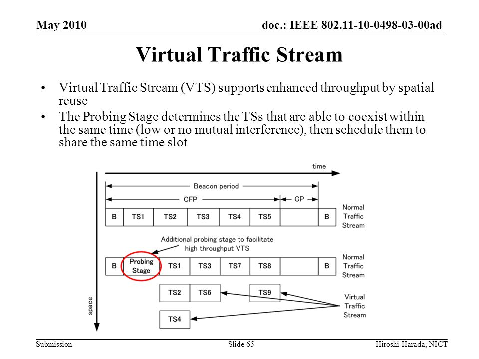Virtual Traffic Stream