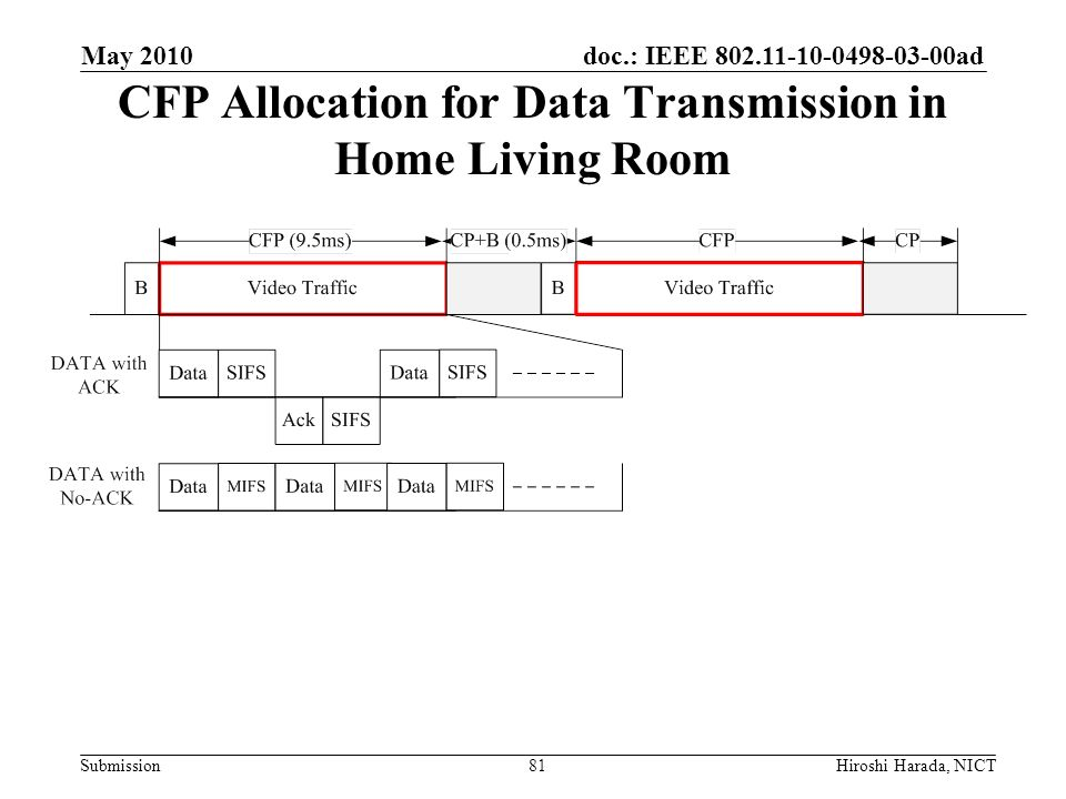 CFP Allocation for Data Transmission in Home Living Room