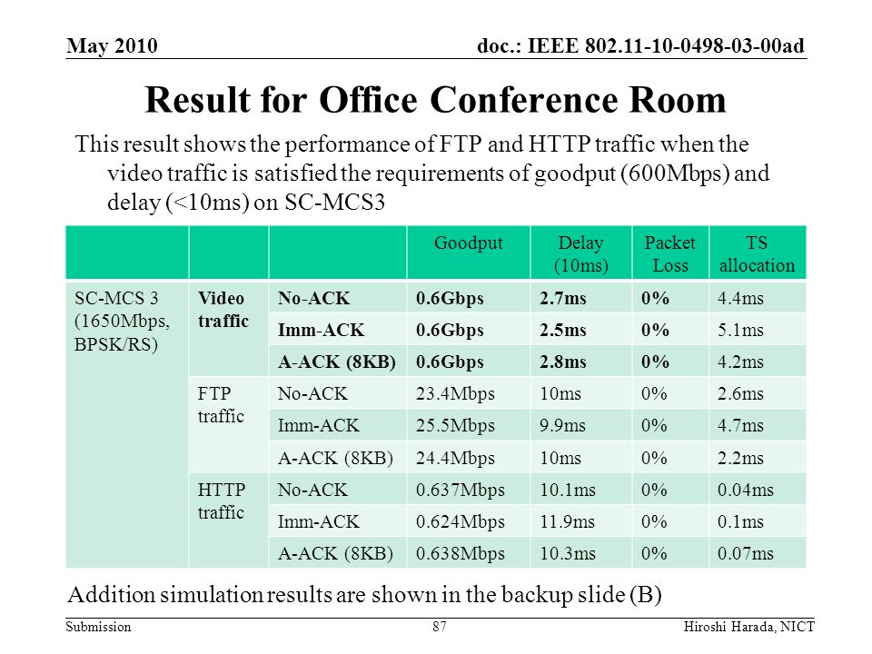 Result for Office Conference Room