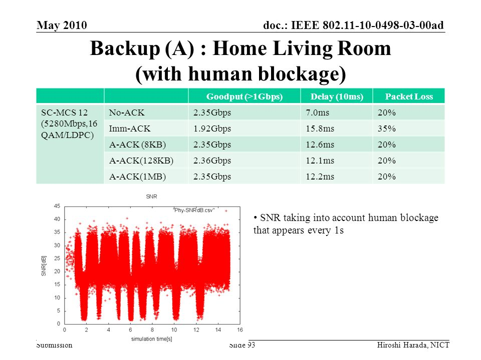 Backup (A) : Home Living Room (with human blockage)