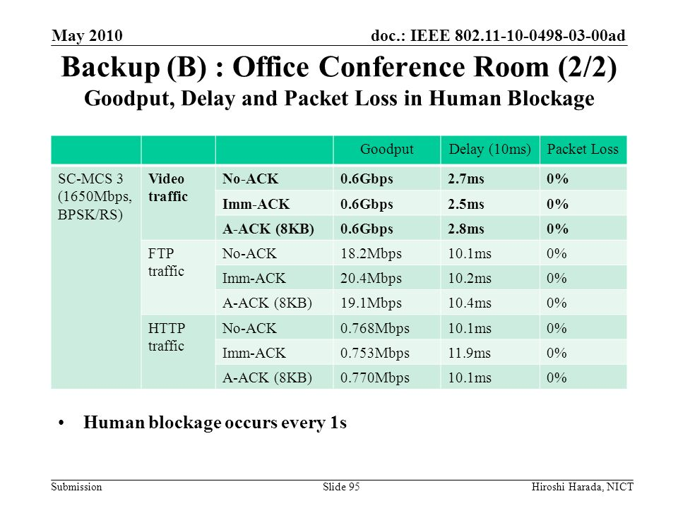 May 2010 Backup (B) : Office Conference Room (2/2) Goodput, Delay and Packet Loss in Human Blockage.
