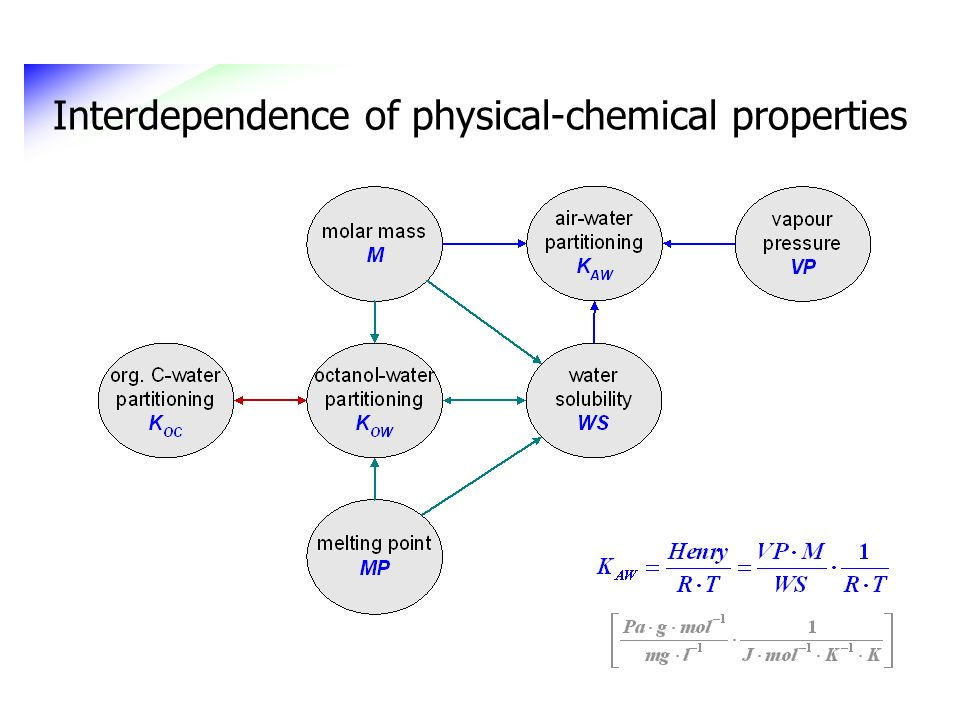 Interdependence of physical-chemical properties