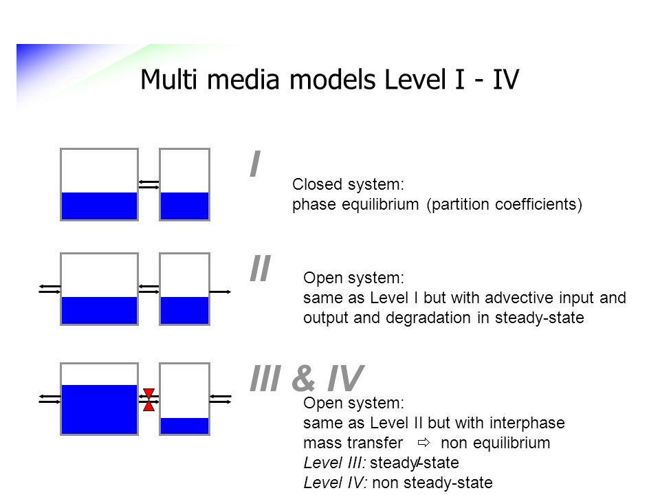 Multi media models Level I - IV