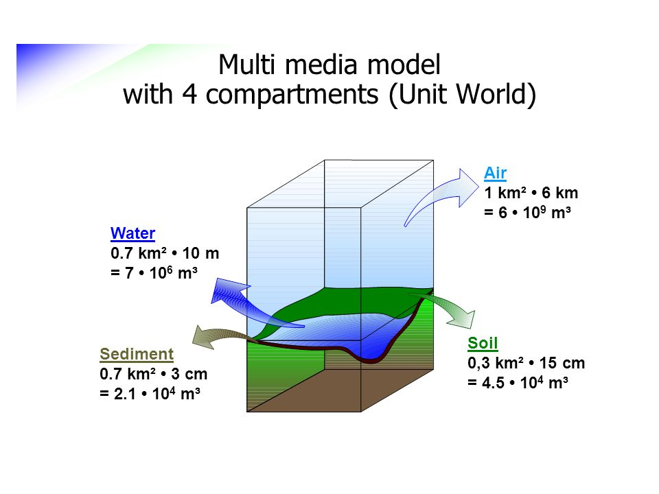 Multi media model with 4 compartments (Unit World)