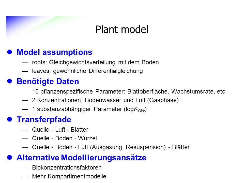 Plant model Model assumptions Benötigte Daten Transferpfade