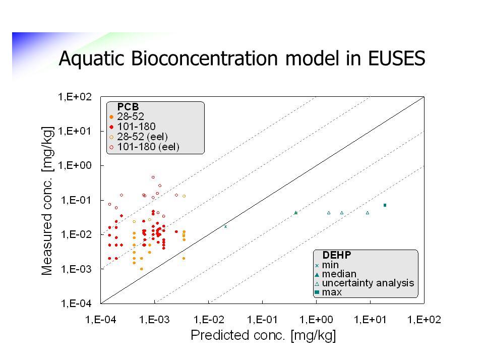 Aquatic Bioconcentration model in EUSES