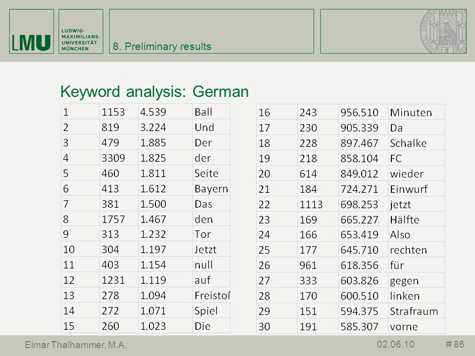 Keyword analysis: German