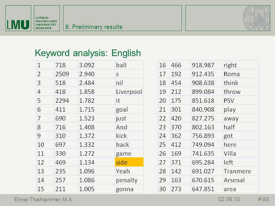 Keyword analysis: English