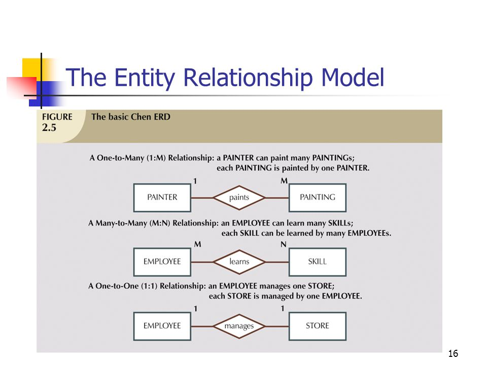 entity relationship diagram in the design of databases for kids