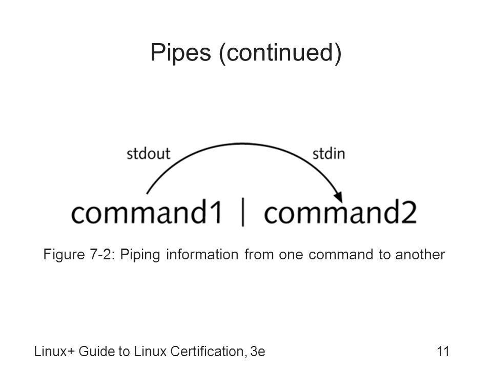 Figure 7-2: Piping information from one command to another
