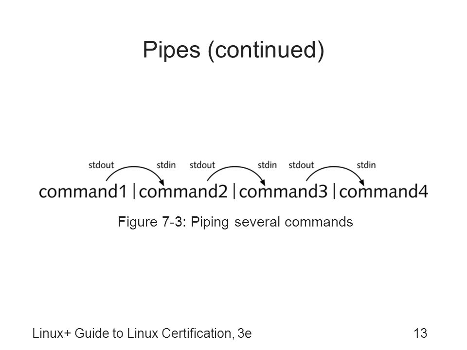 Figure 7-3: Piping several commands
