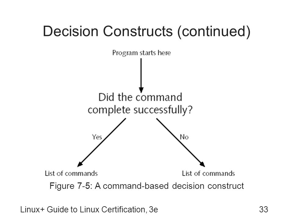 Decision Constructs (continued)