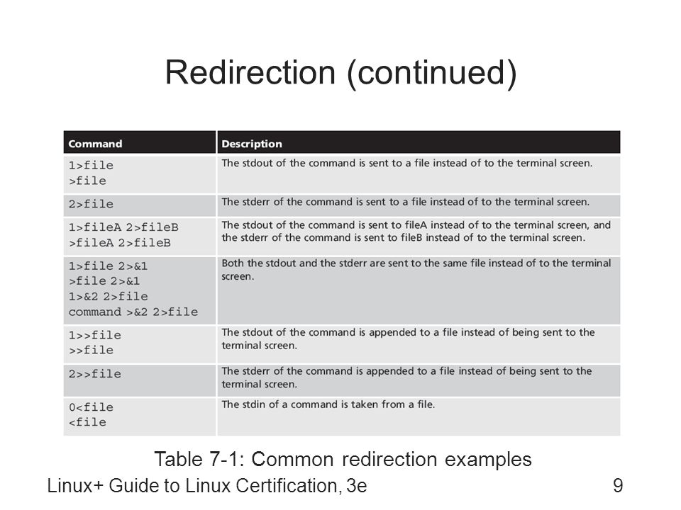 Redirection (continued)