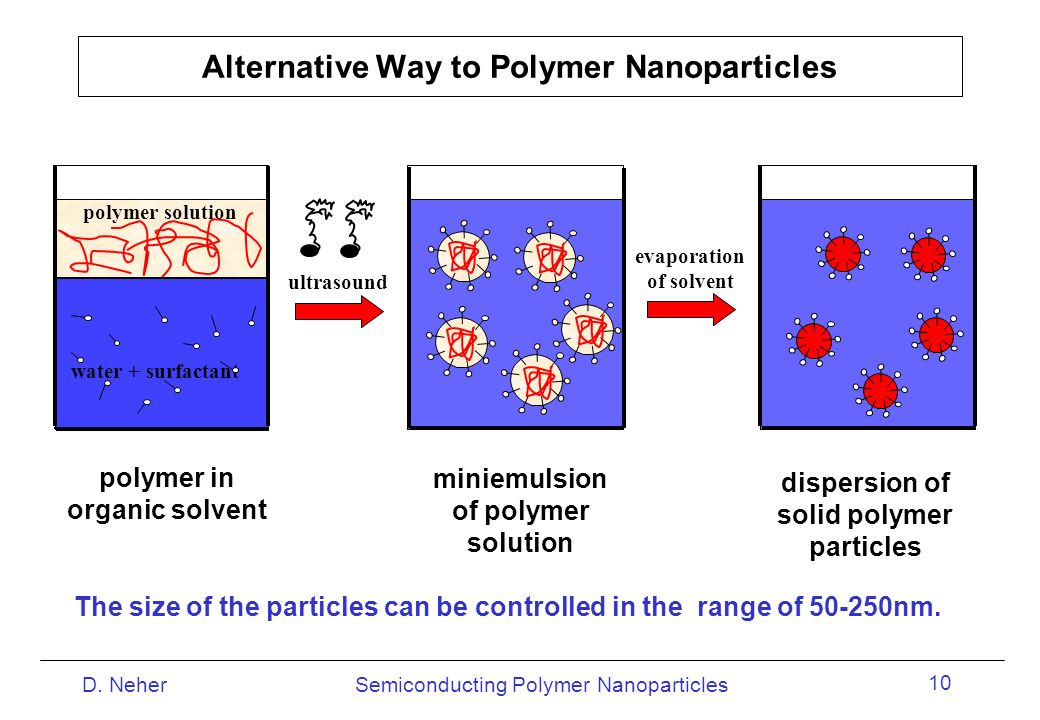Alternative Way to Polymer Nanoparticles