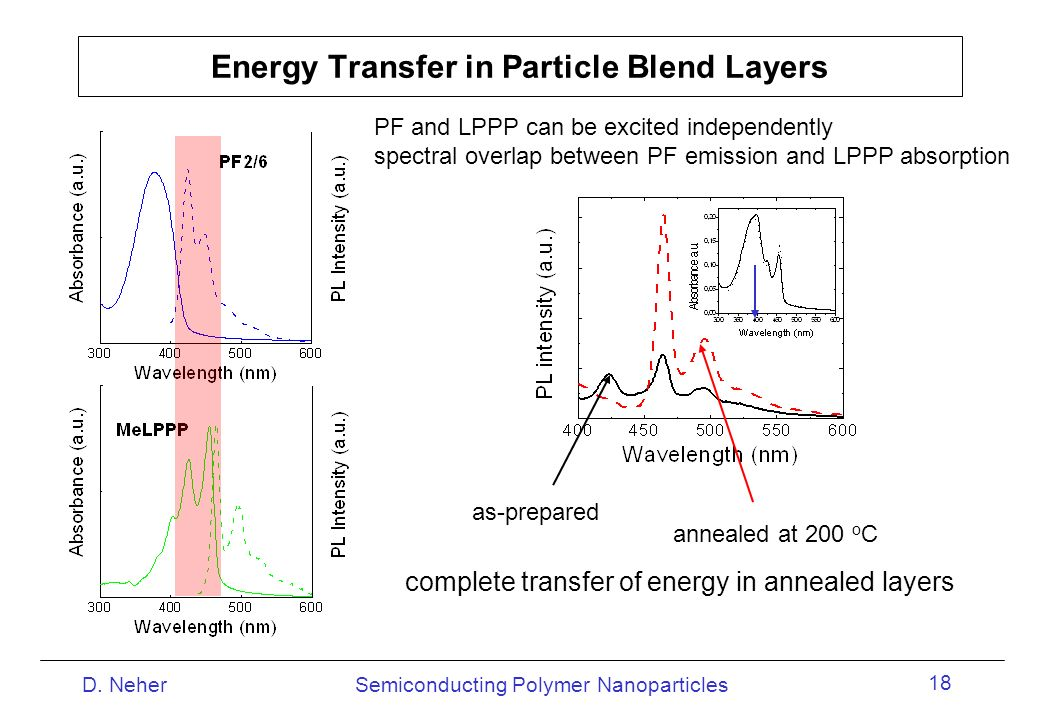 Energy Transfer in Particle Blend Layers