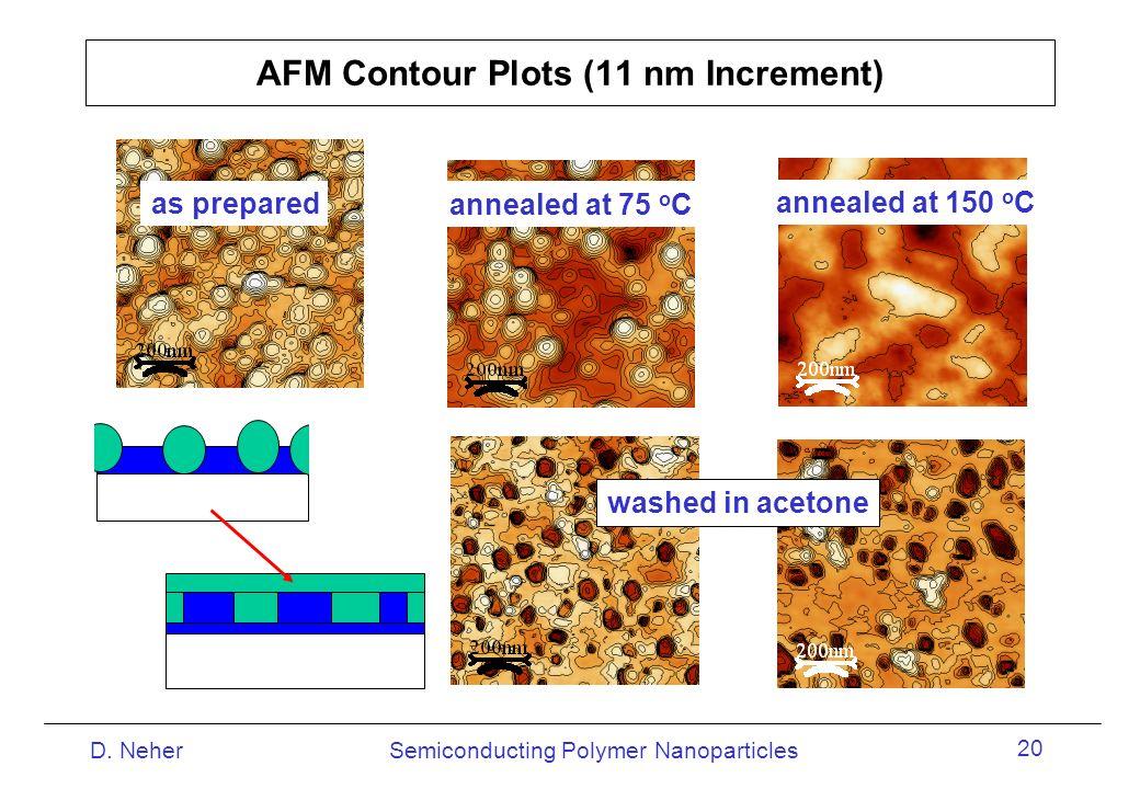 AFM Contour Plots (11 nm Increment)