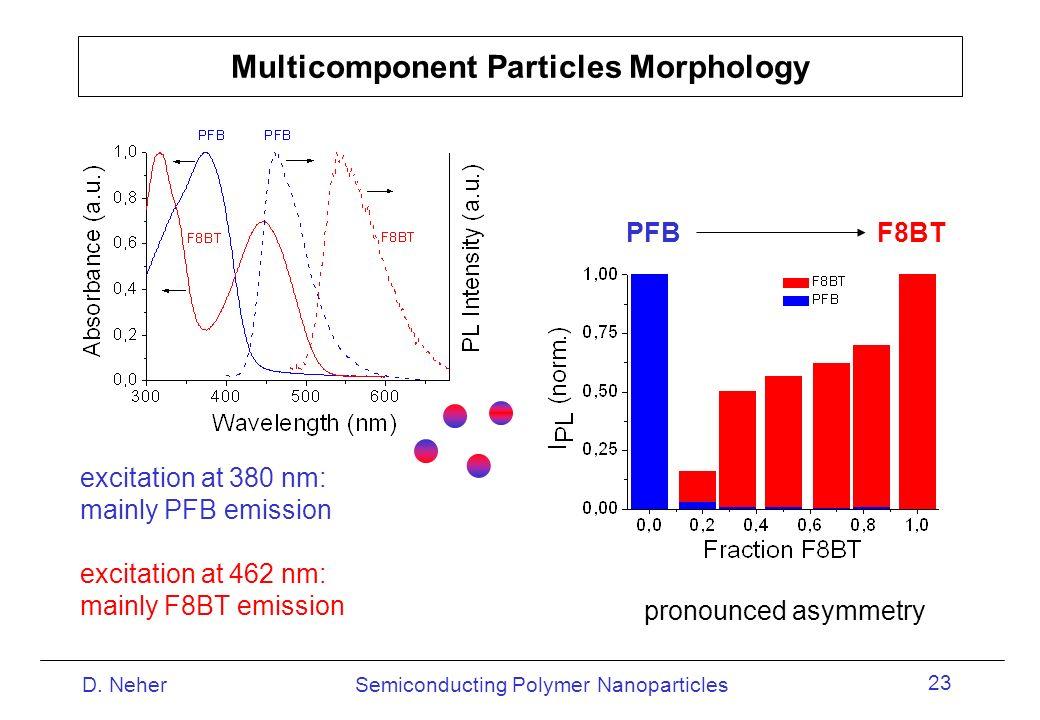 Multicomponent Particles Morphology