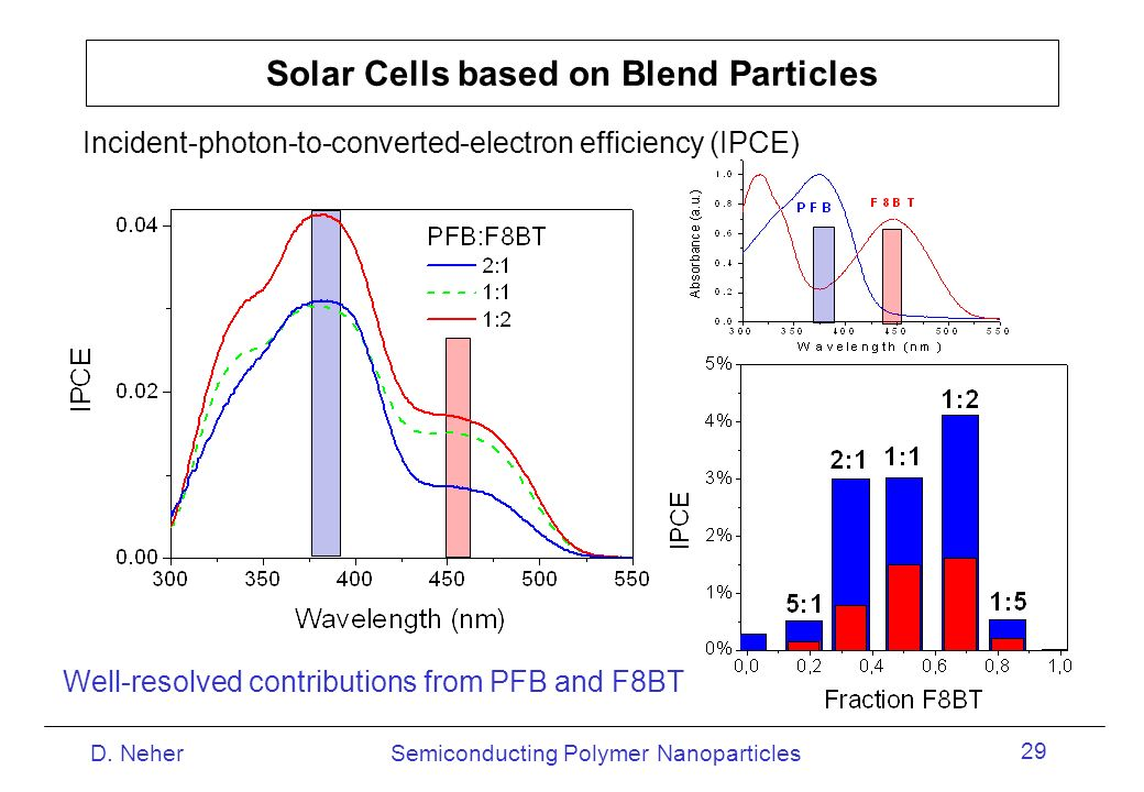 Solar Cells based on Blend Particles