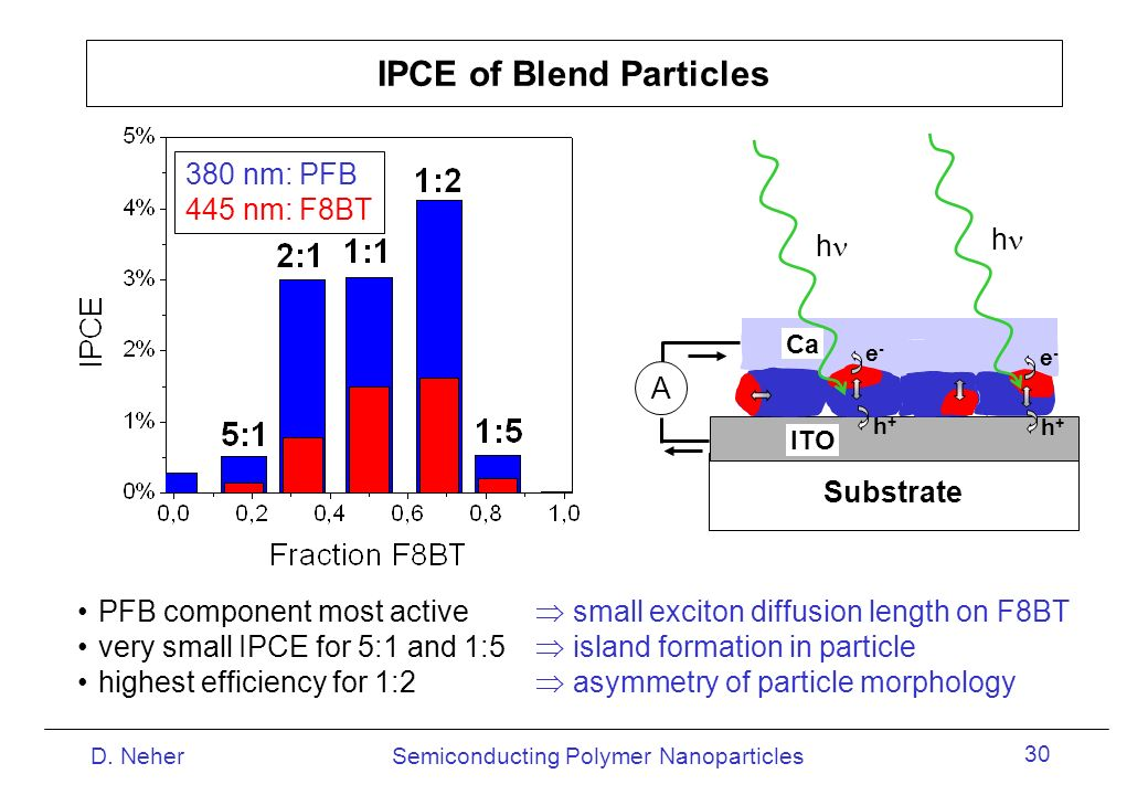 IPCE of Blend Particles