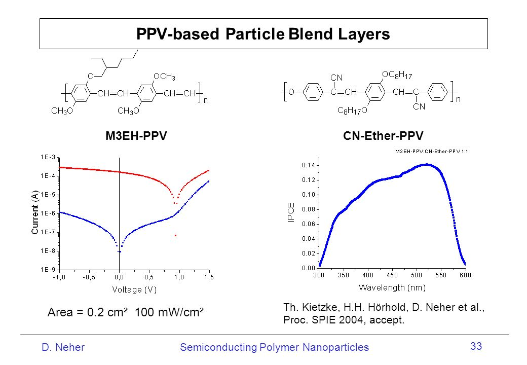 PPV-based Particle Blend Layers