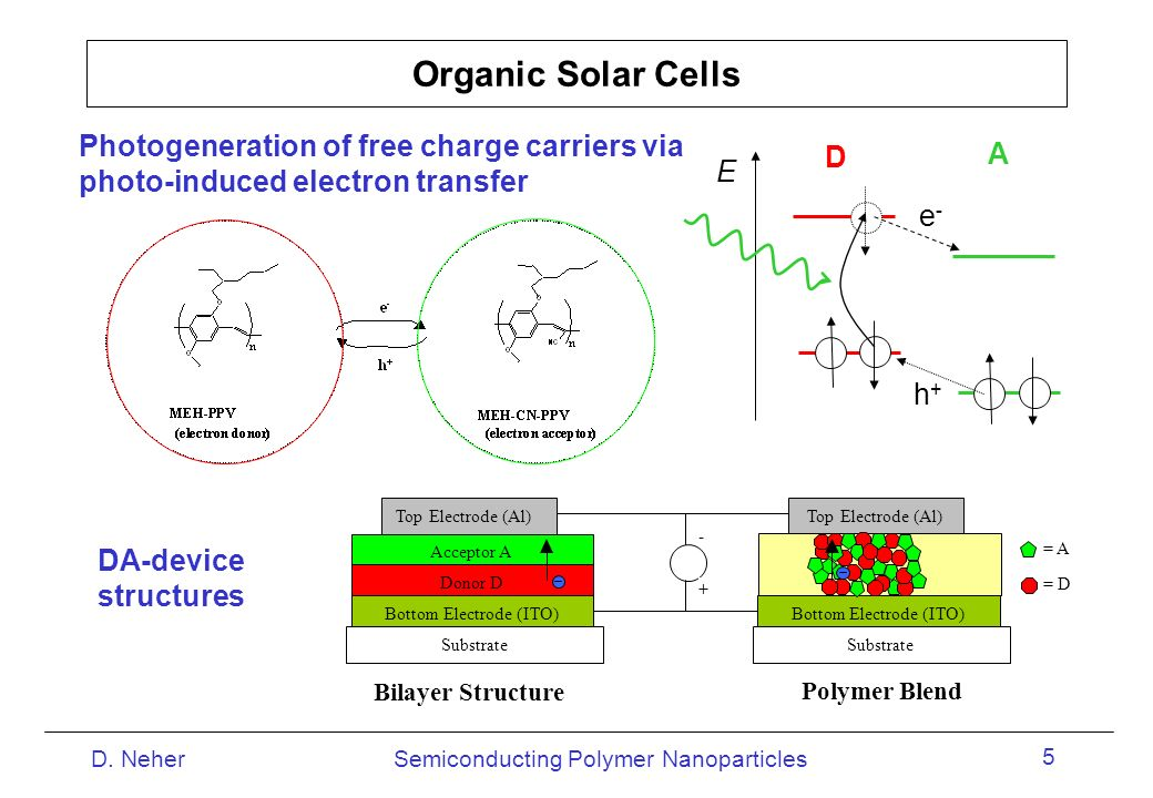 Organic Solar Cells Photogeneration of free charge carriers via photo-induced electron transfer. E.