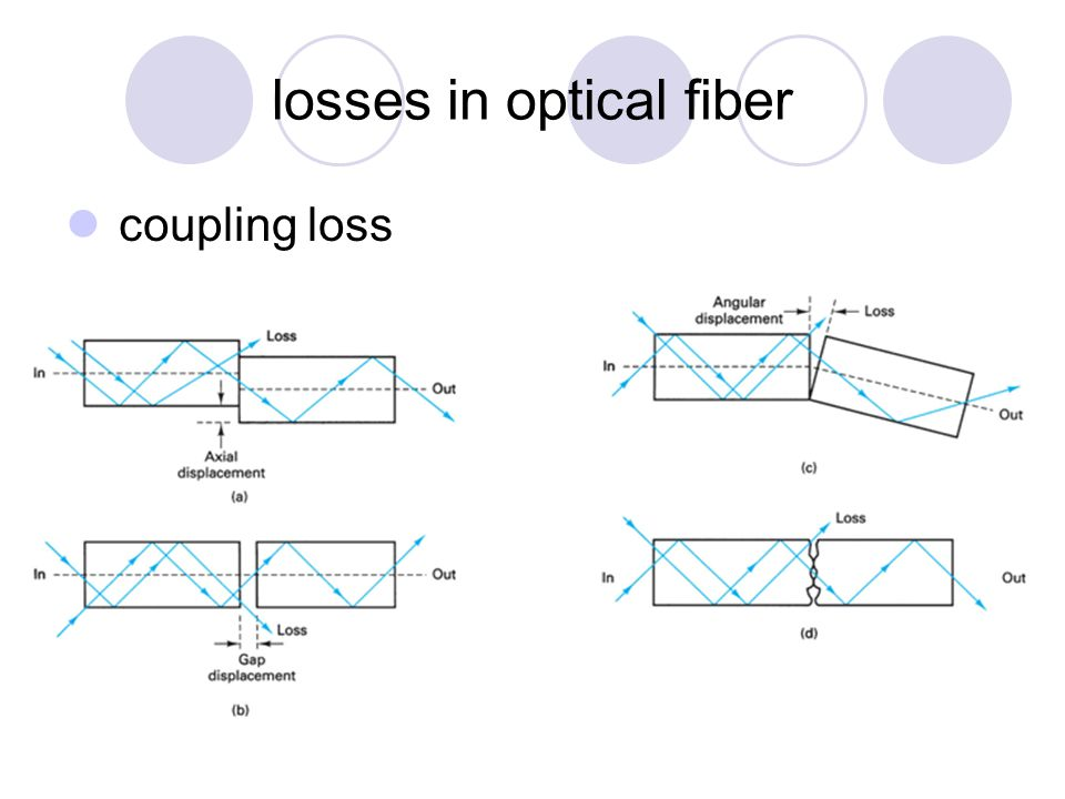 types of couplers in optical communication