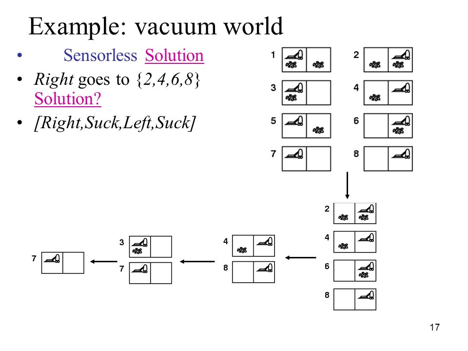 Example Vacuum World Sensorless Solution