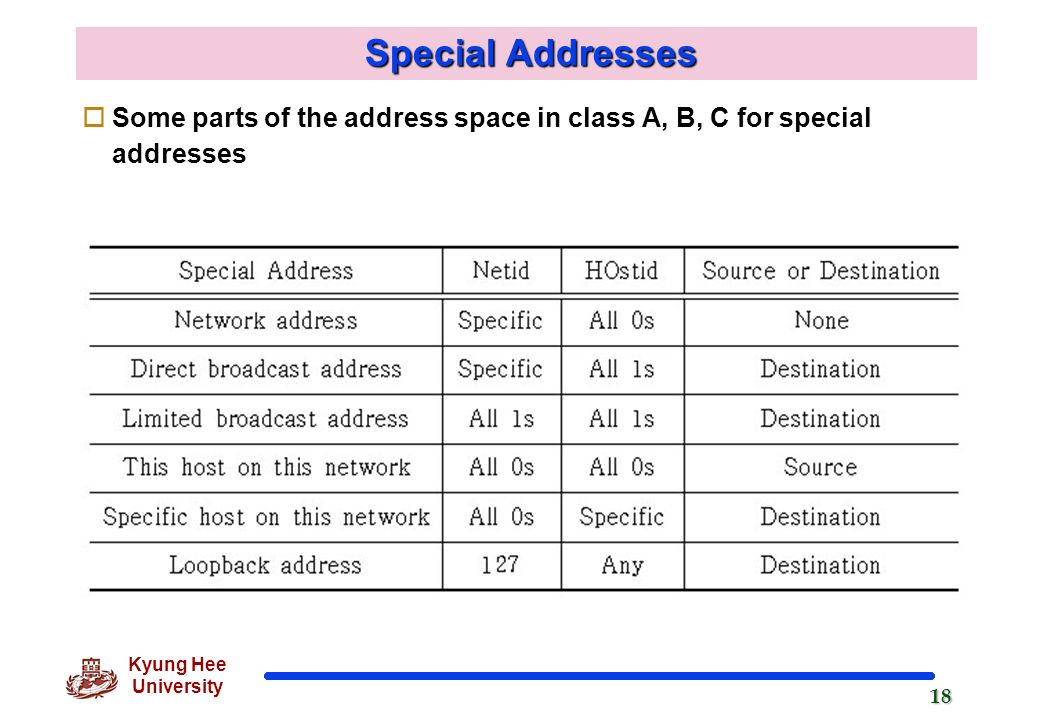 ip addresses classes and special use ip address space essay Ip address classes class 1 st octet decimal range 1 st octet high order bits private ip addresses class private networks subnet mask address range a.