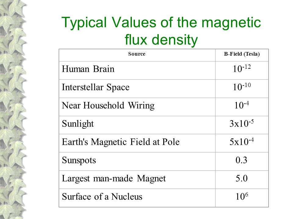 magnetic flux density - photo #44