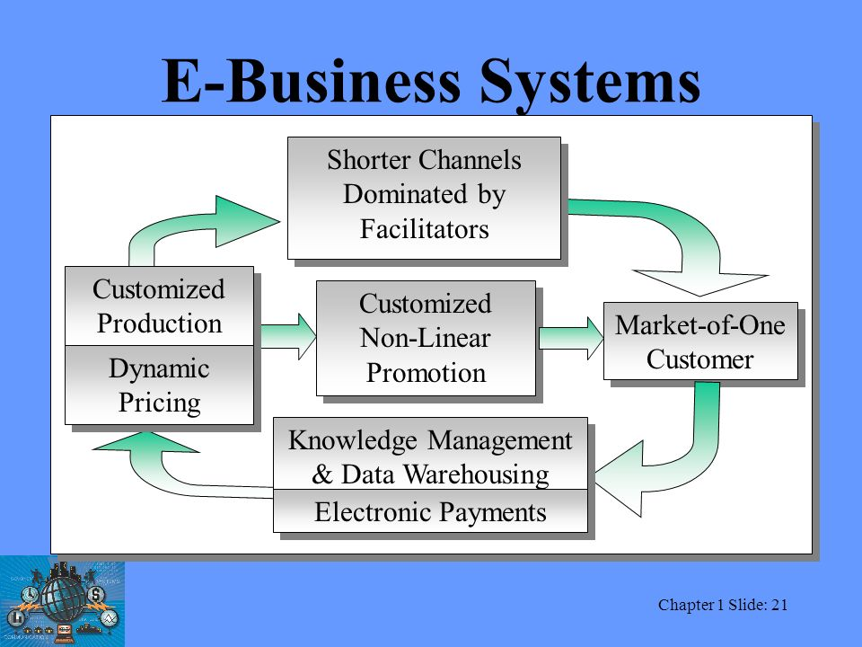 Electronic Security System Business