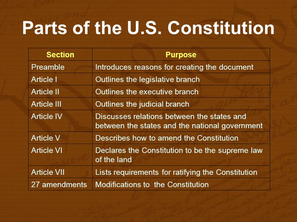 Parts of the U.S. Constitution