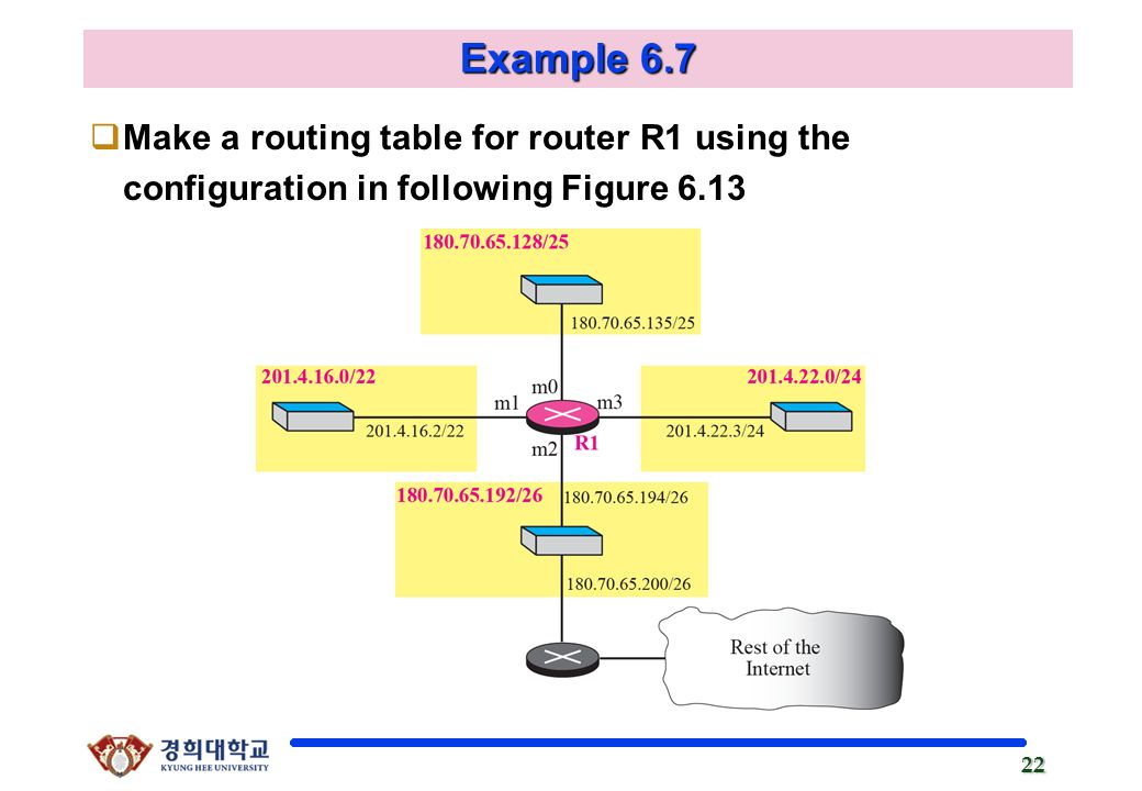 Chapter 6 delivery and forwarding of ip packets ppt video online 22 example 67 make a routing table for router r1 using the configuration in following figure 613 keyboard keysfo Gallery