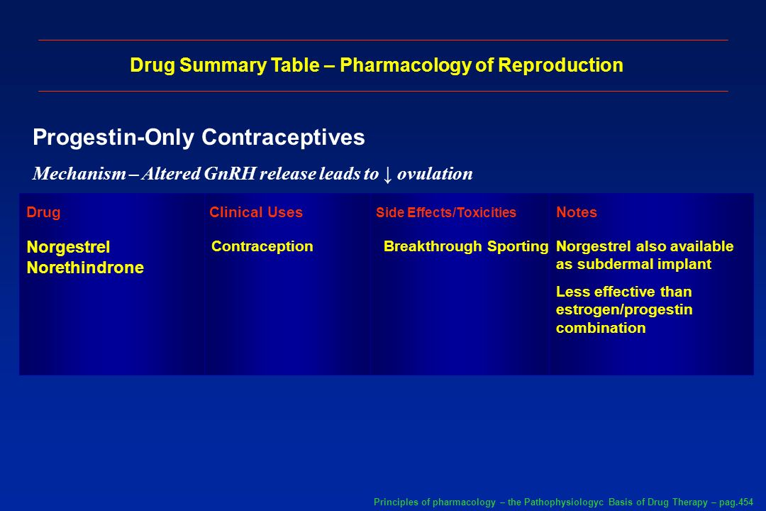 Drug Summary Table – Pharmacology of Reproduction
